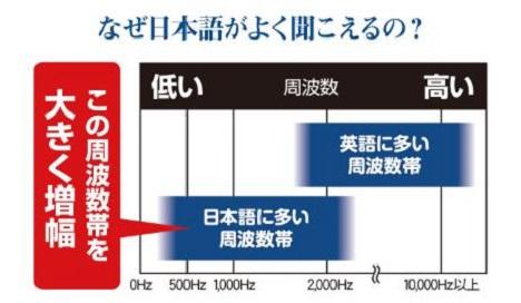 ニコン・エシロール耳穴型補聴器「イヤファッション」日本語